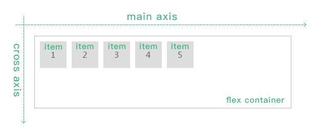 flex-axis