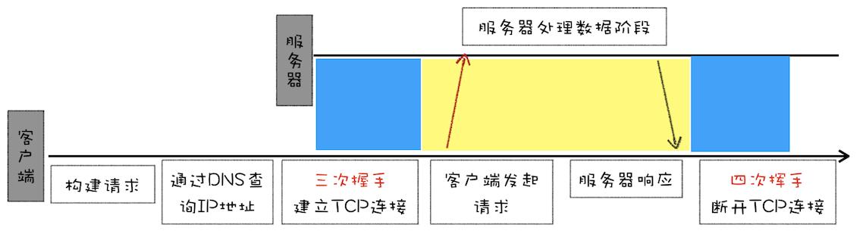 HTTP/0.9 请求过程