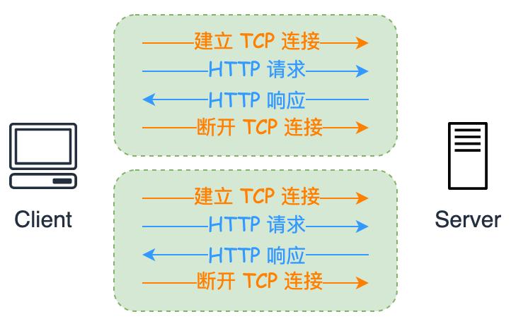 HTTP/1.0 的短链接