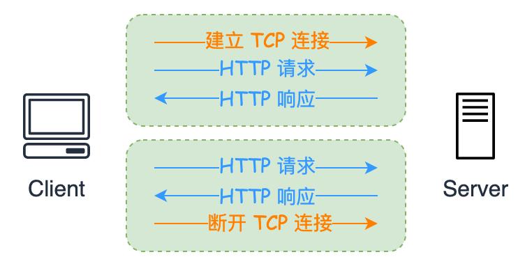 HTTP/1.1 的持久连接